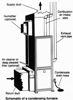 250px-Condensing_furnace_diagram