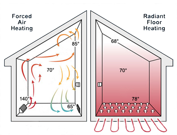 Radiant Heating Systems K Ac Express